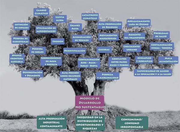 El árbol de los problemas ambientales